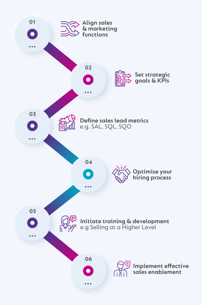 inside sales infographic